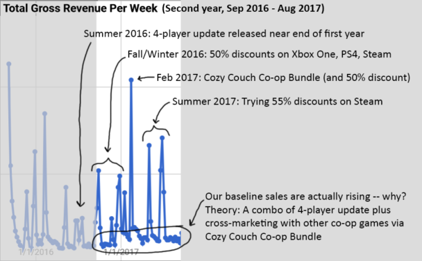 Revenue Per Week (Second Year)