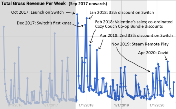 Revenue Per Week (Year 3 - 5)