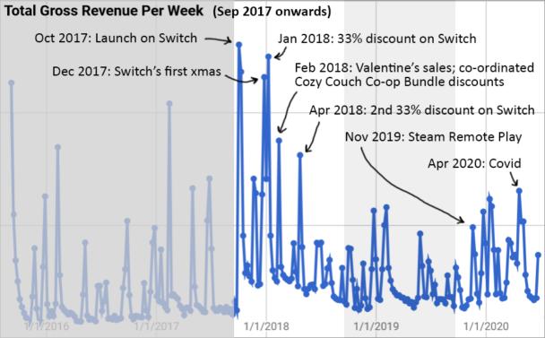 Revenue Per Week (Year 3 - 5)